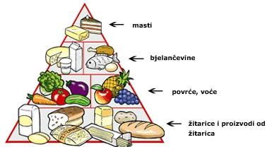 zdrava prehrana razredna nastava